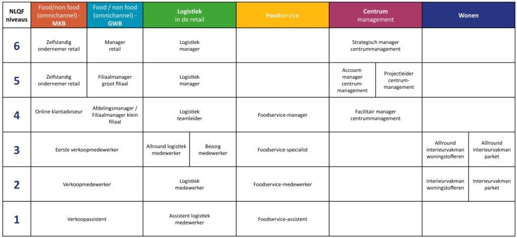 Overzicht functies in retail qualification framework RQF