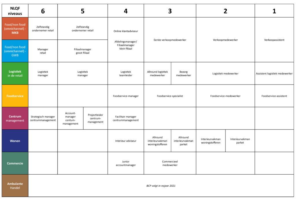 RQF schema juni 2021